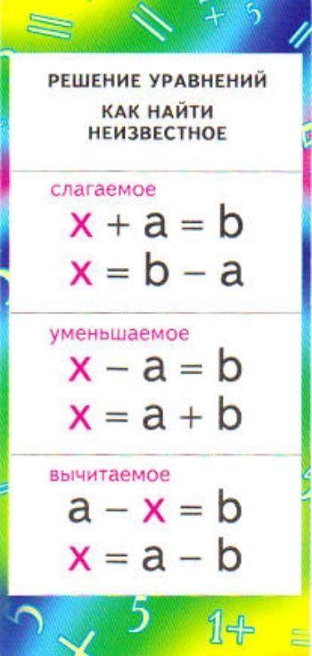 """Купить Карточка """"Решение уравнений"""". Как найти неизвестное: сложение в Москве по недорогой цене"""